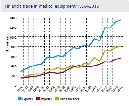 Finland's exports of health technology continue to set new records