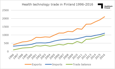Finnish Health Technology exports over 2 billion €